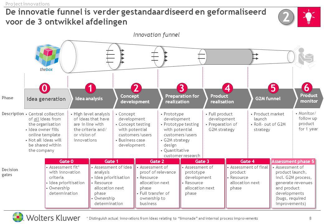 Project Innovations De innovatie funnel is verder gestandaardiseerd en geformaliseerd voor de 3 ontwikkel afdelingen.