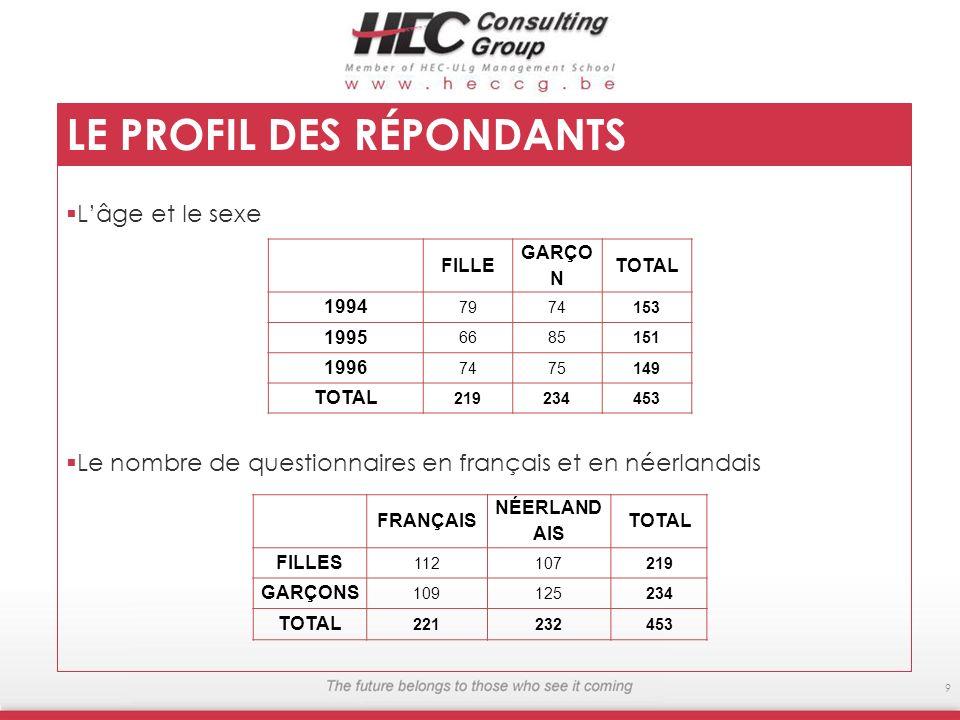 LE PROFIL DES RÉPONDANTS