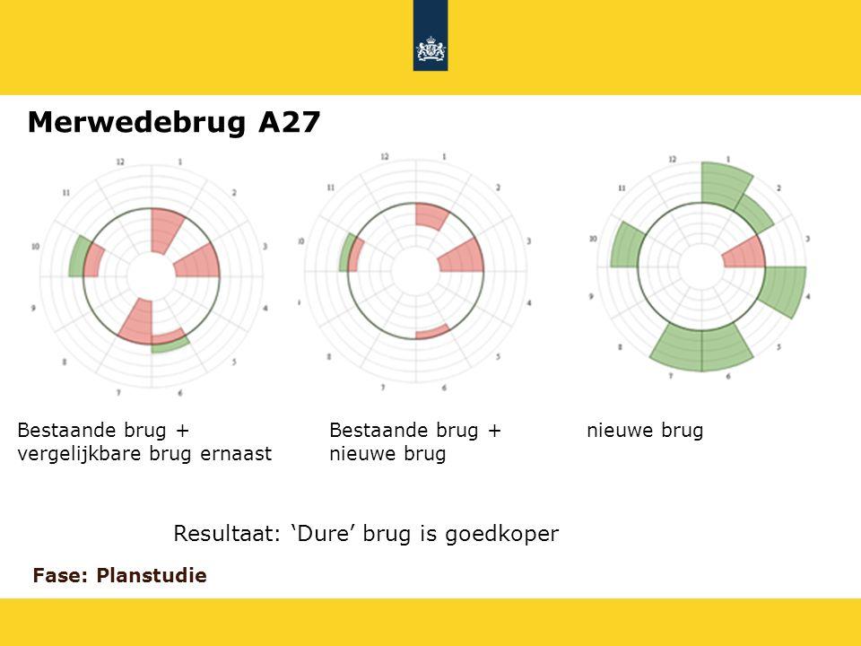 Merwedebrug A27 Resultaat: 'Dure' brug is goedkoper