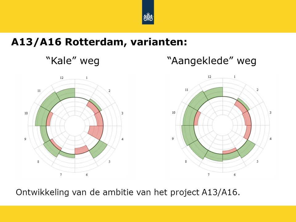 A13/A16 Rotterdam, varianten: