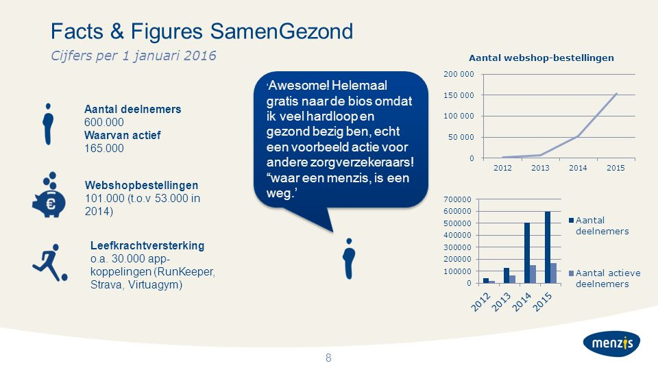 Facts & Figures SamenGezond