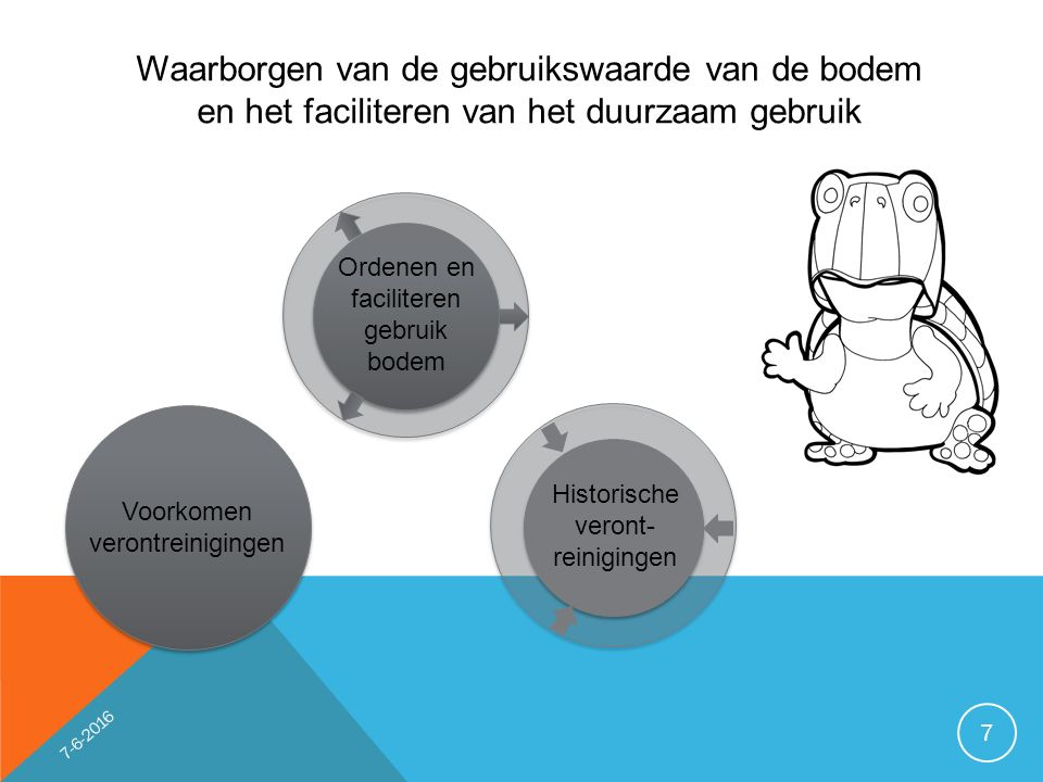 Waarborgen van de gebruikswaarde van de bodem en het faciliteren van het duurzaam gebruik