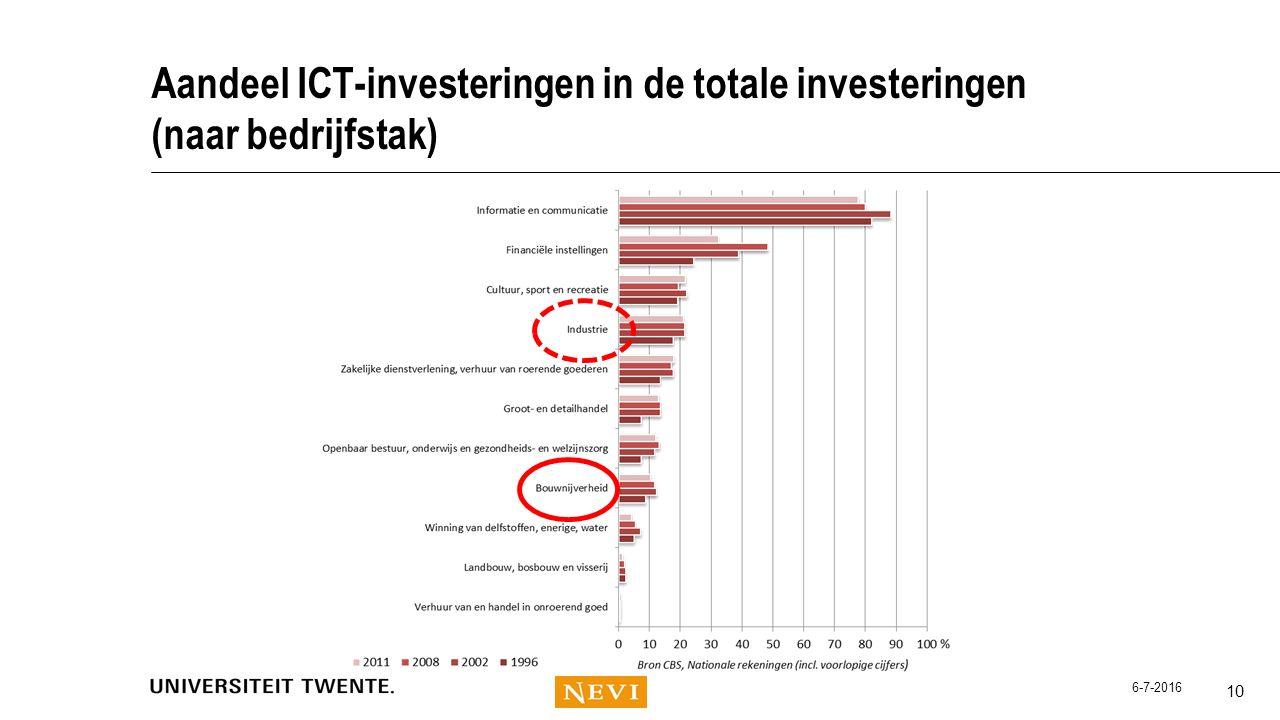 Aandeel ICT-investeringen in de totale investeringen (naar bedrijfstak)
