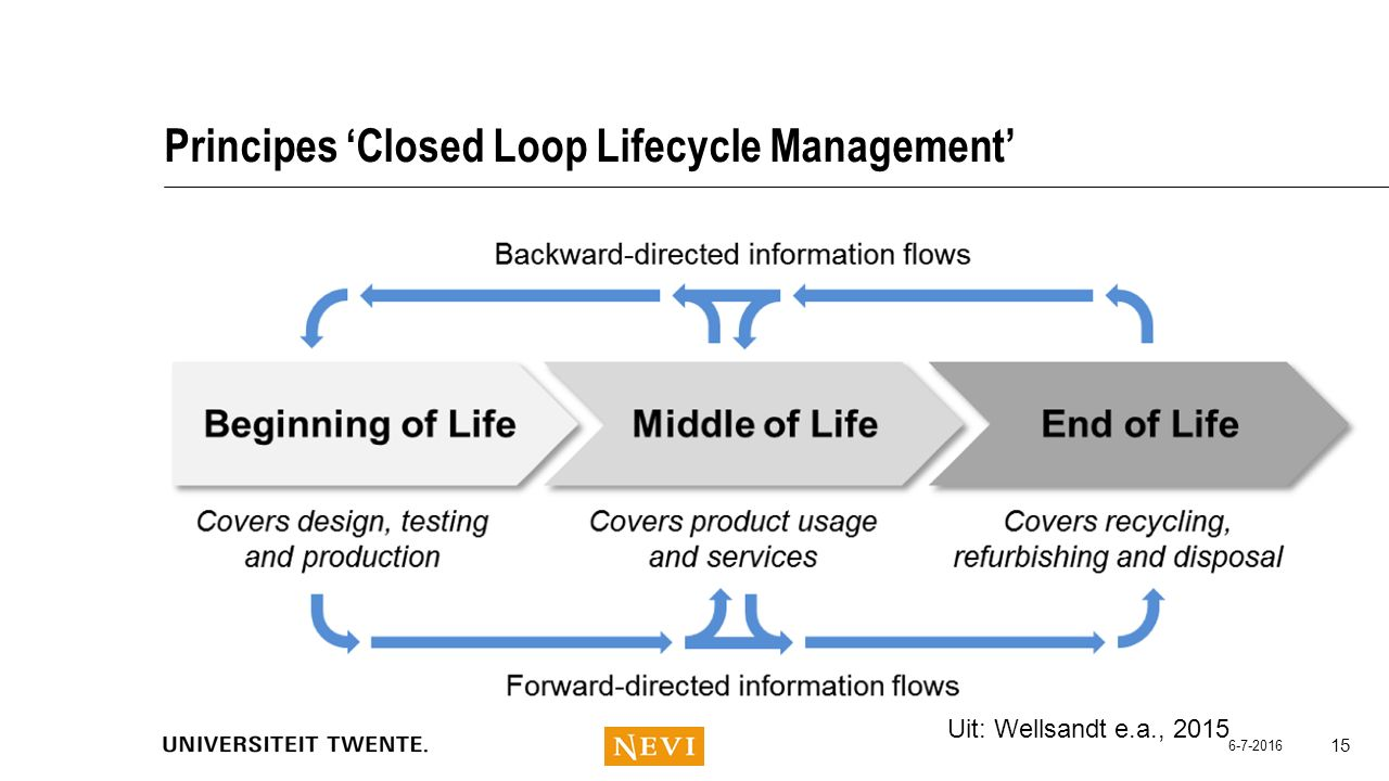 Principes 'Closed Loop Lifecycle Management'