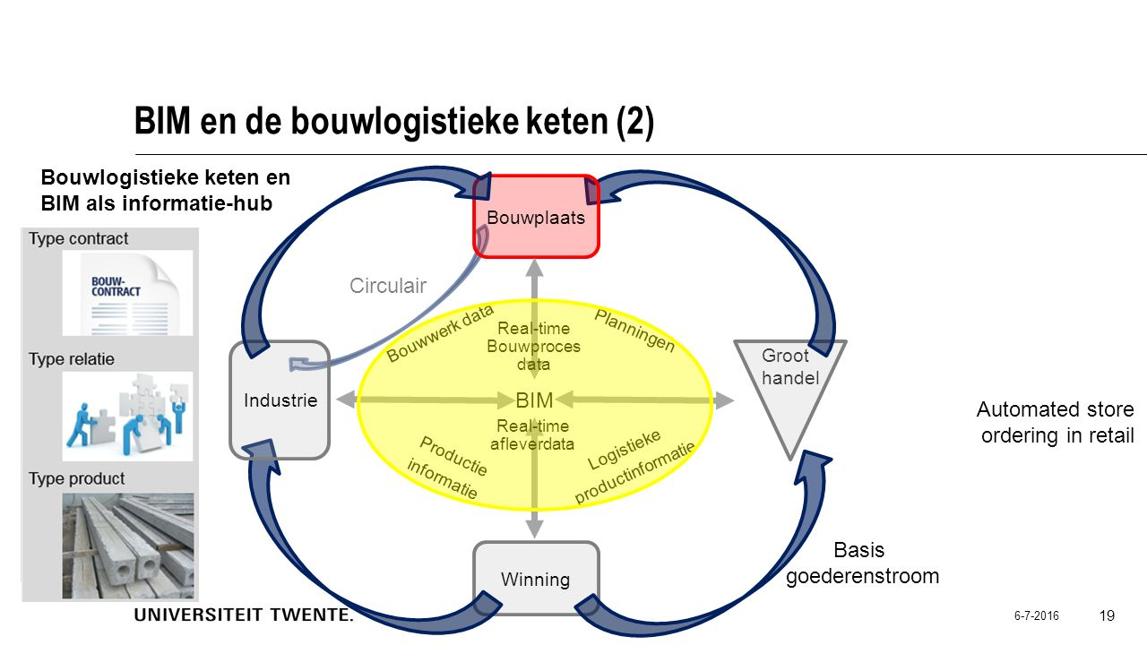 BIM en de bouwlogistieke keten (2)