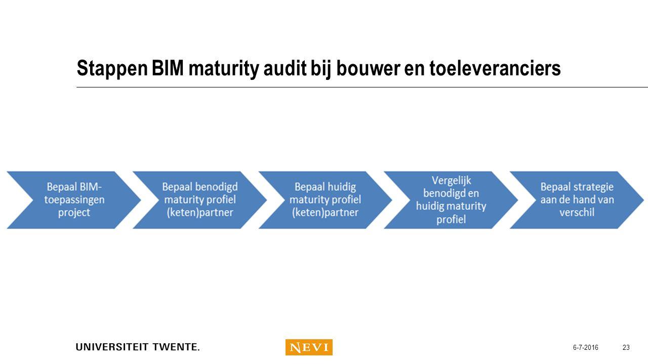 Stappen BIM maturity audit bij bouwer en toeleveranciers