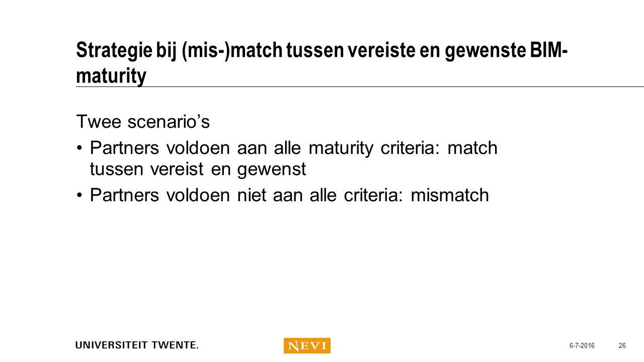 Strategie bij (mis-)match tussen vereiste en gewenste BIM-maturity