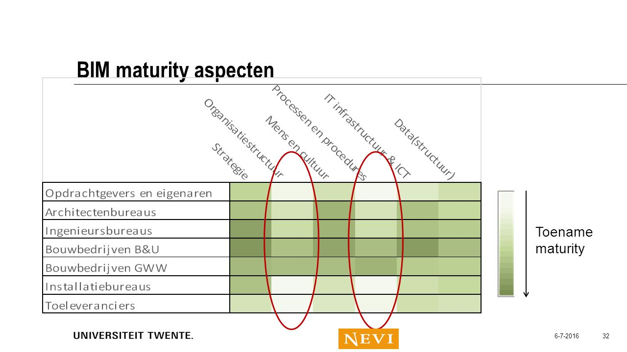 BIM maturity aspecten Toename maturity