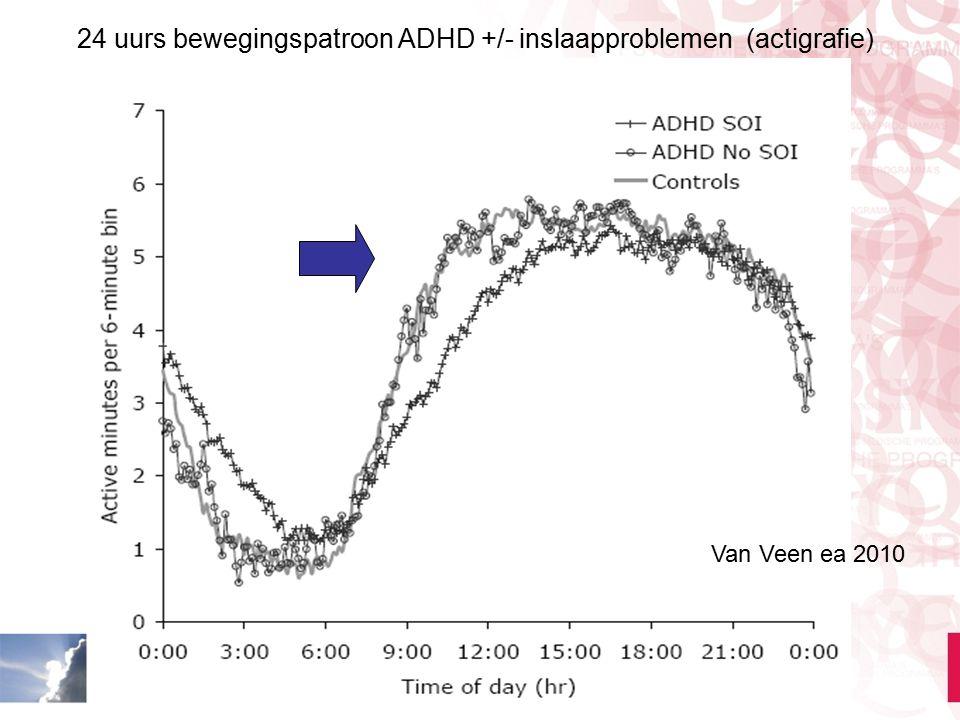 24 uurs bewegingspatroon ADHD +/- inslaapproblemen (actigrafie)