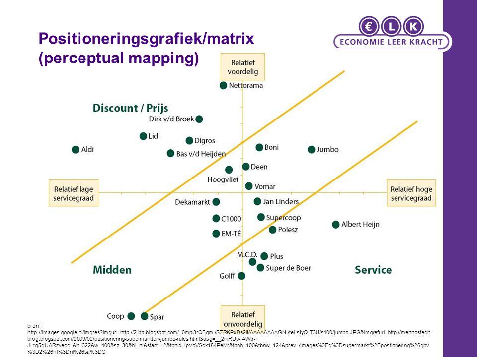 Positioneringsgrafiek/matrix (perceptual mapping)