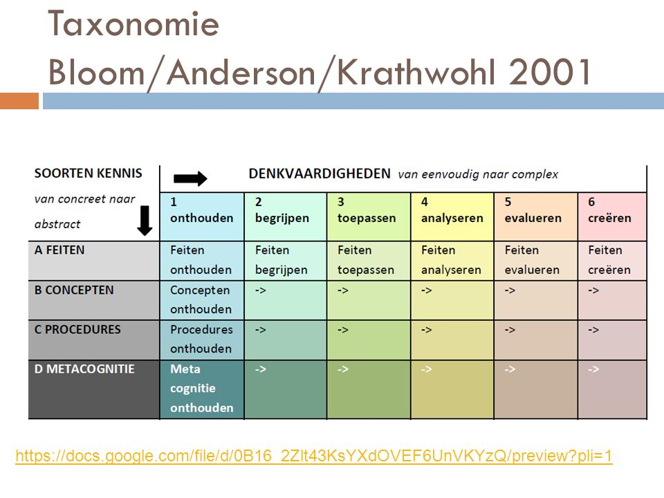 Taxonomie Bloom/Anderson/Krathwohl 2001