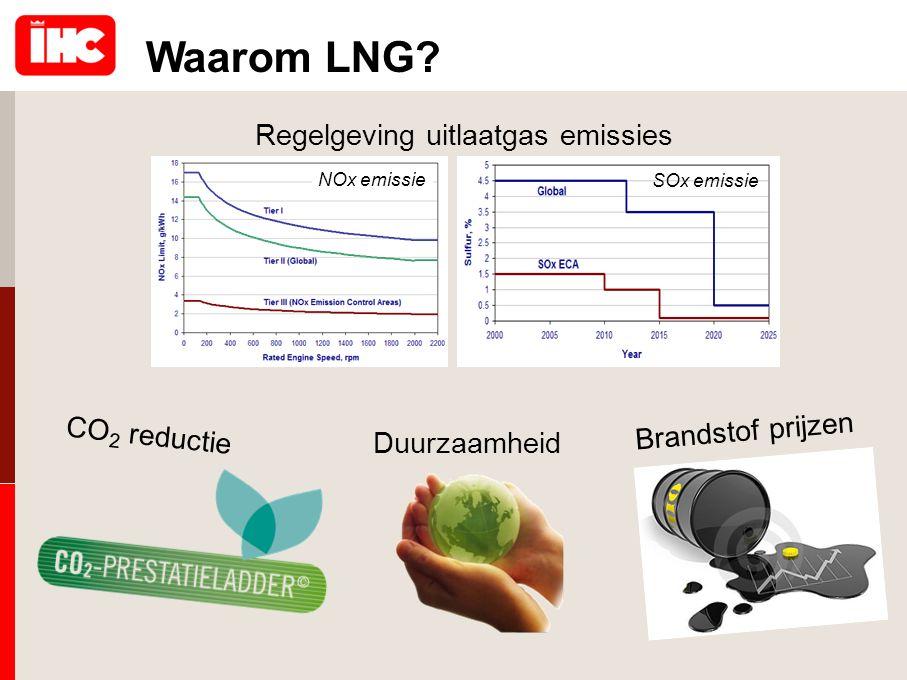 Regelgeving uitlaatgas emissies