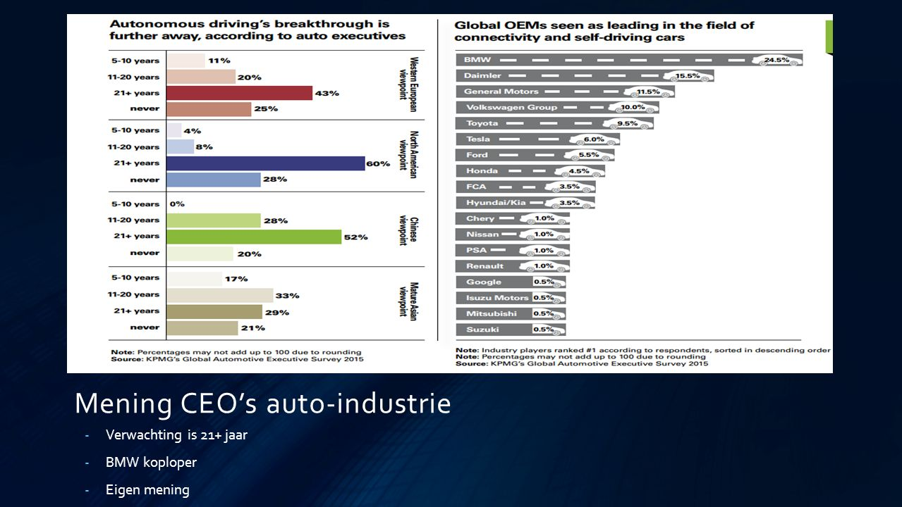Mening CEO's auto-industrie