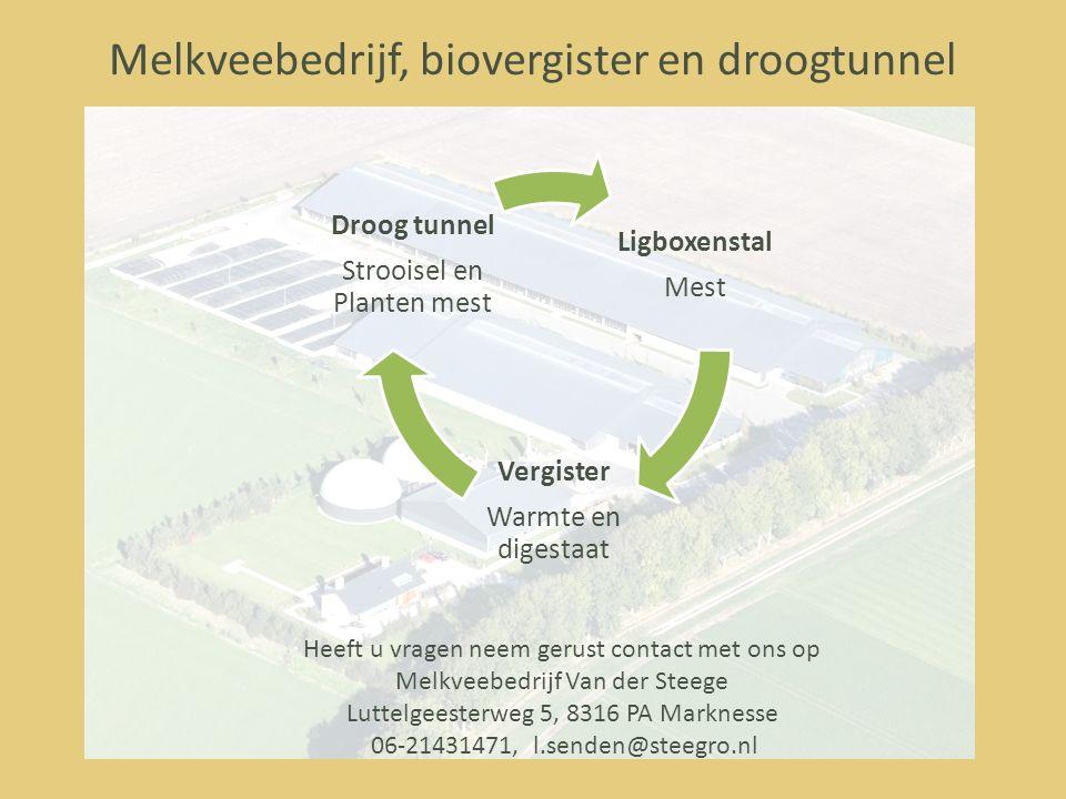 Melkveebedrijf, biovergister en droogtunnel
