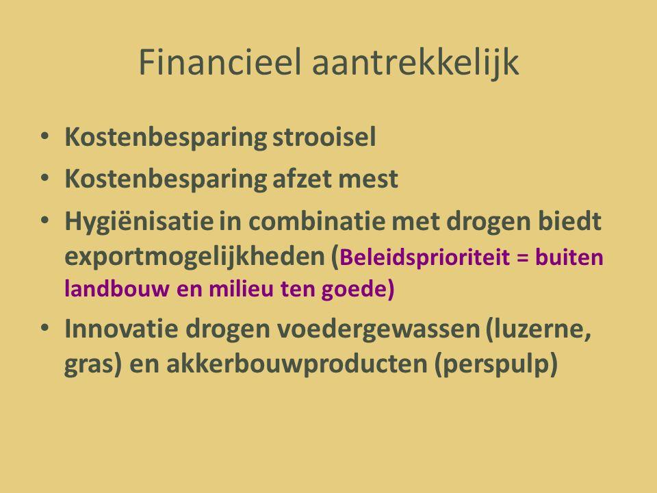 Financieel aantrekkelijk