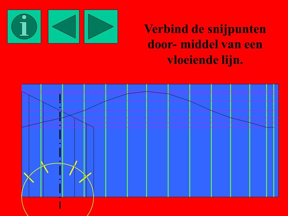 Verbind de snijpunten door- middel van een vloeiende lijn.