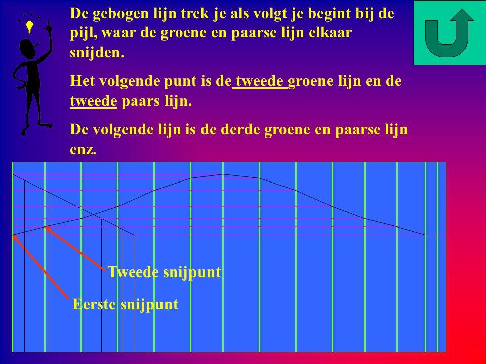 De gebogen lijn trek je als volgt je begint bij de pijl, waar de groene en paarse lijn elkaar snijden.