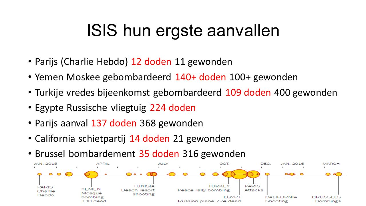 ISIS hun ergste aanvallen