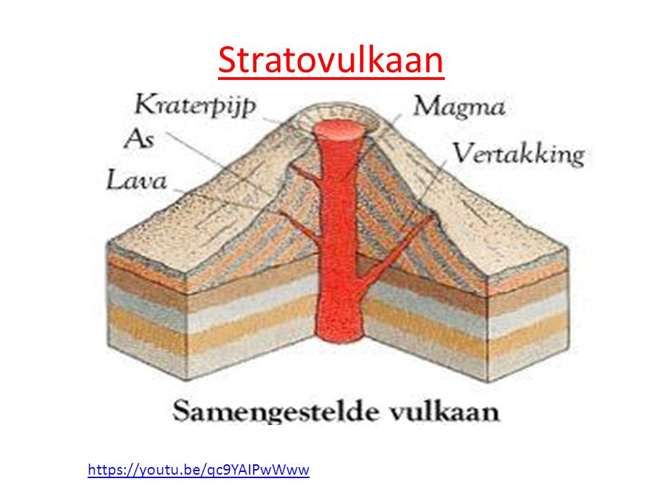 Stratovulkaan https://youtu.be/qc9YAIPwWww