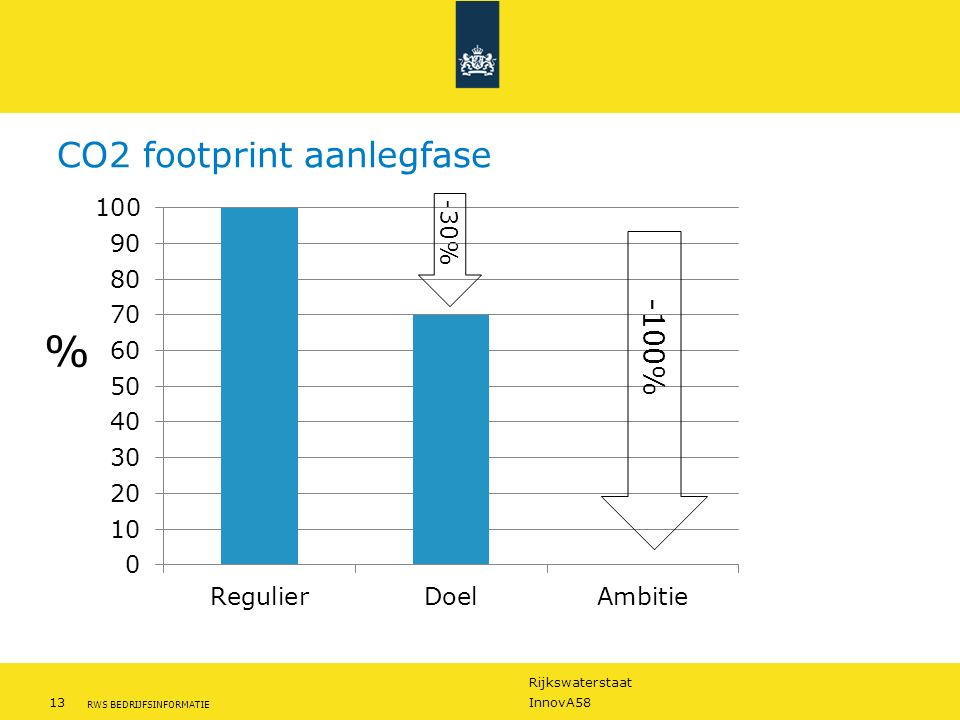 CO2 footprint aanlegfase