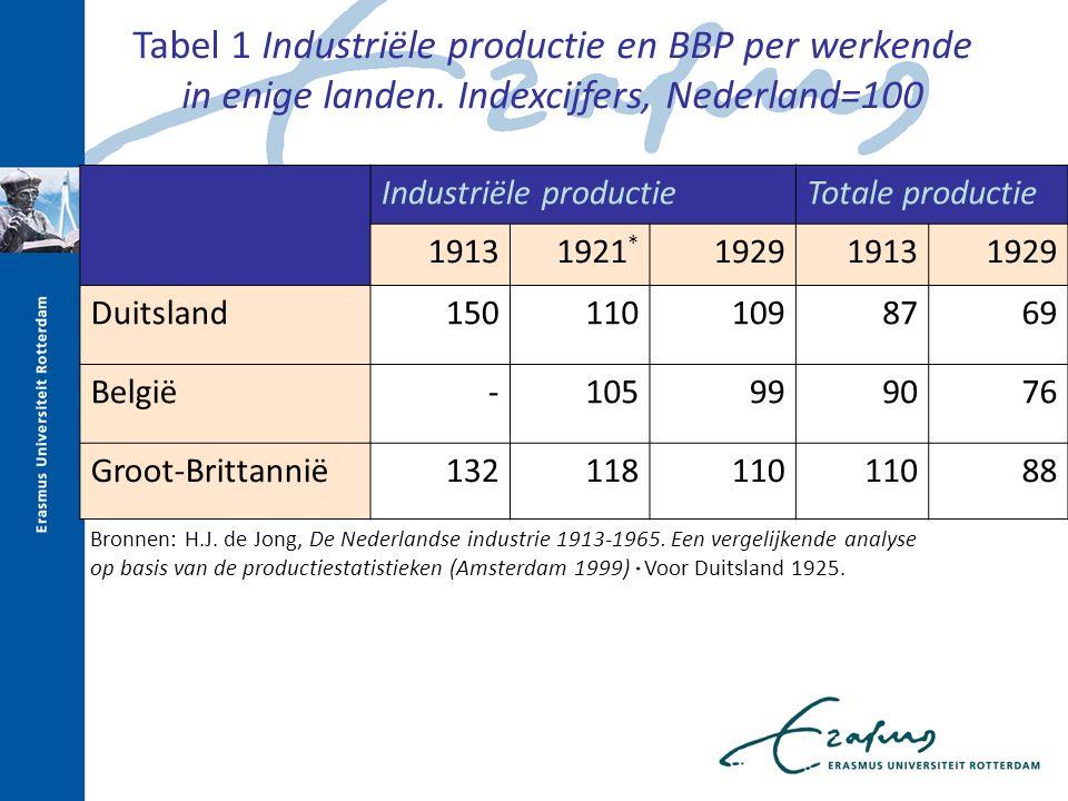 Tabel 1 Industriële productie en BBP per werkende in enige landen