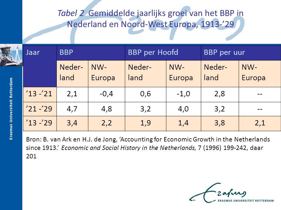 Tabel 2 Gemiddelde jaarlijks groei van het BBP in Nederland en Noord-West Europa, 1913-'29