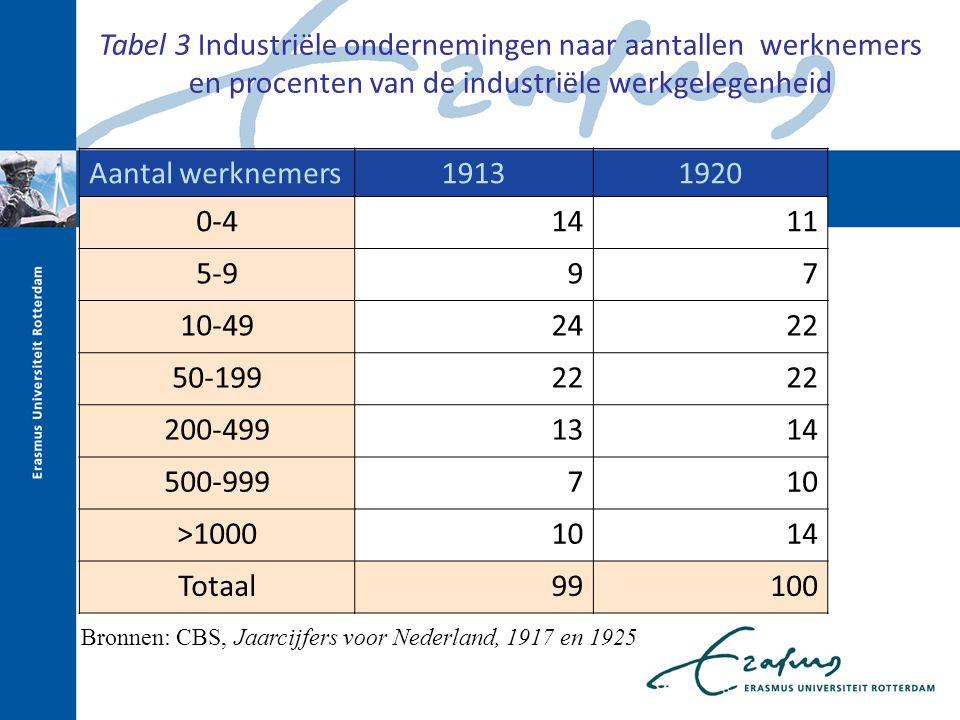 Tabel 3 Industriële ondernemingen naar aantallen werknemers en procenten van de industriële werkgelegenheid
