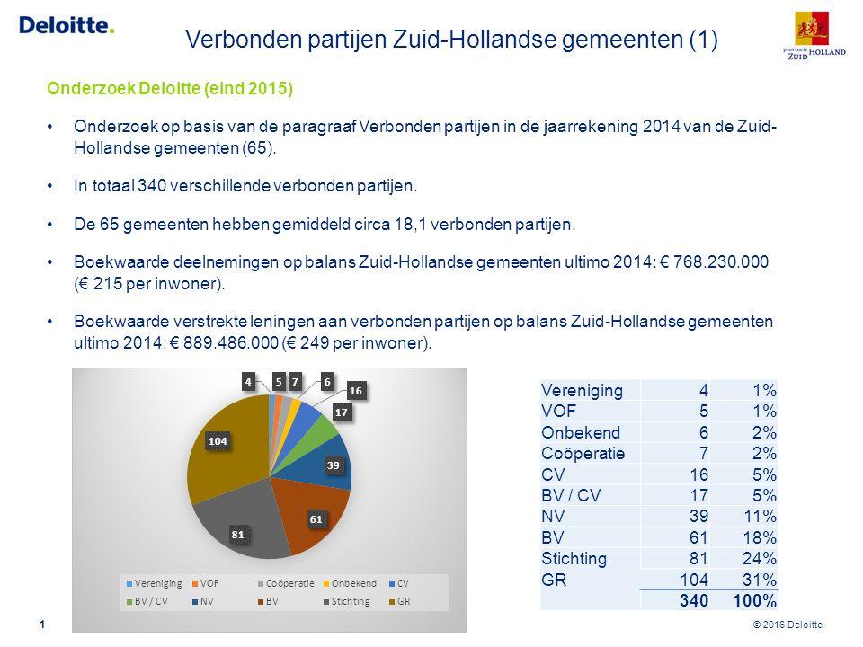 Aantal verbonden partijen per gemeente