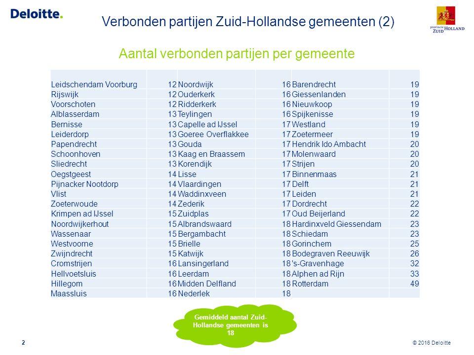 Verbonden partijen Zuid-Hollandse gemeenten (3)