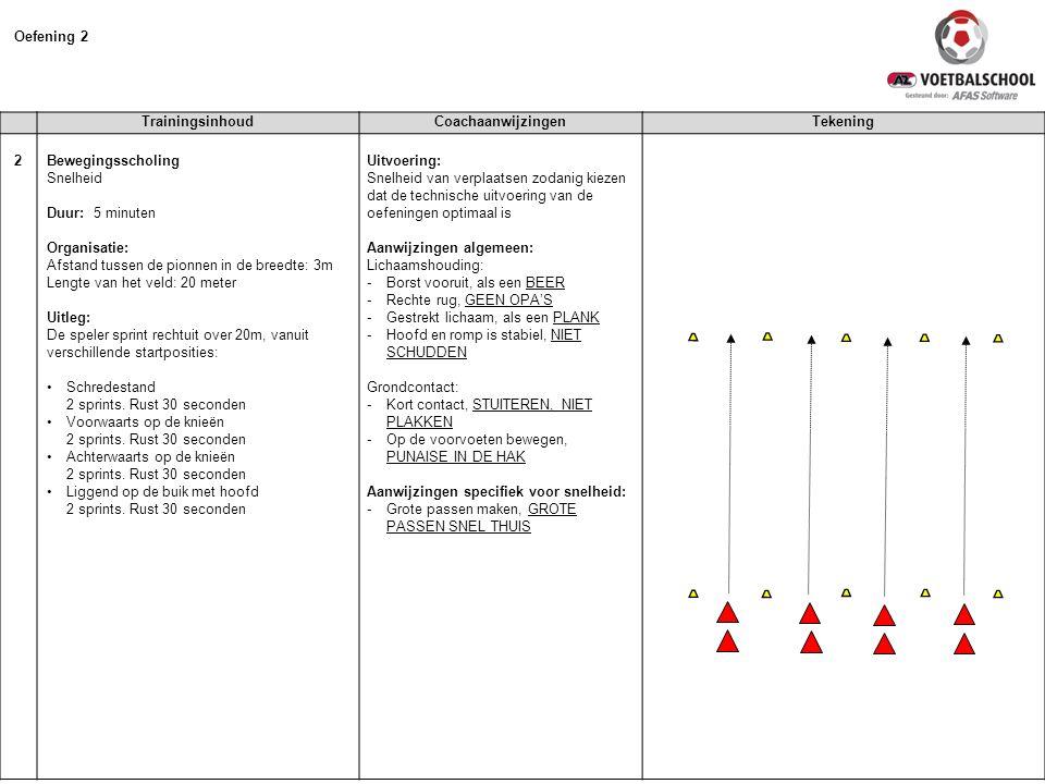 Oefening 2 Trainingsinhoud Coachaanwijzingen Tekening 2
