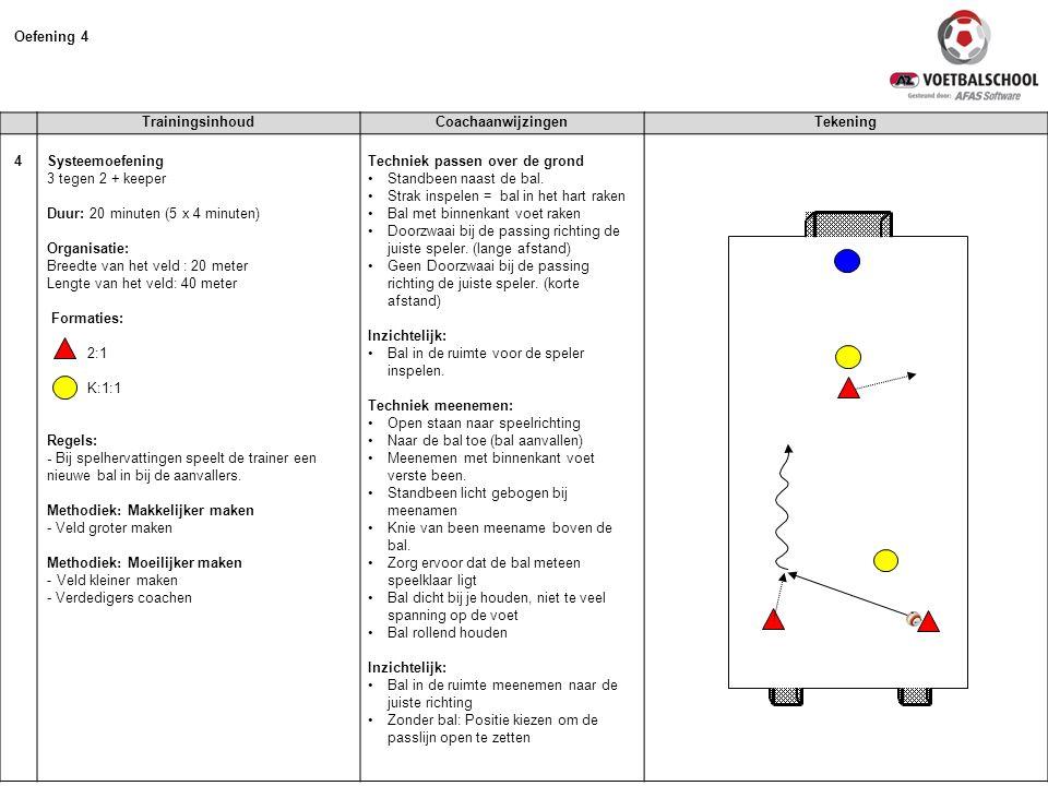 Oefening 4 Trainingsinhoud Coachaanwijzingen Tekening 4