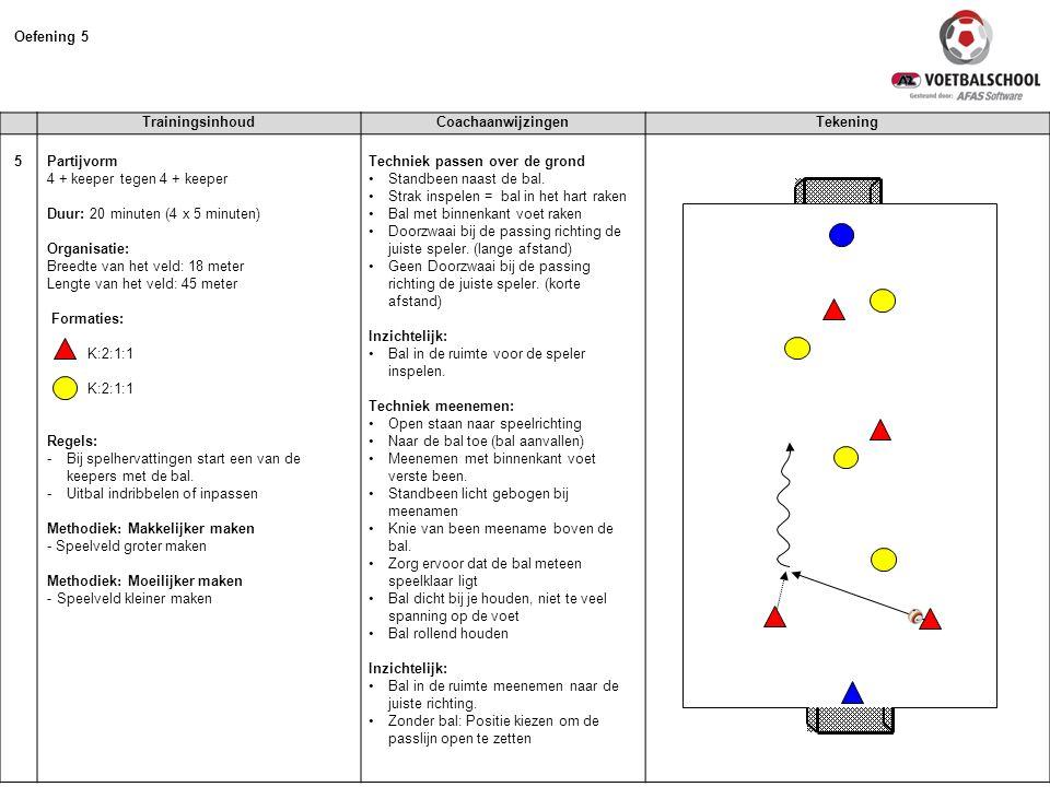 Oefening 5 Trainingsinhoud Coachaanwijzingen Tekening 5 Partijvorm