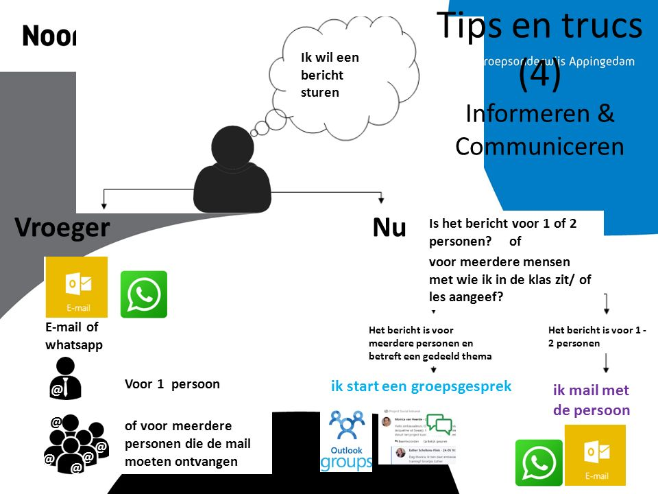 Tips en trucs (4) Informeren & Communiceren