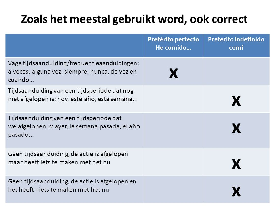 x Zoals het meestal gebruikt word, ook correct Pretérito perfecto