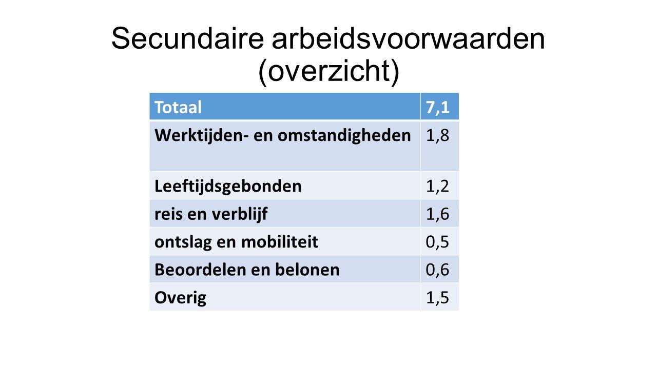 Secundaire arbeidsvoorwaarden (overzicht)
