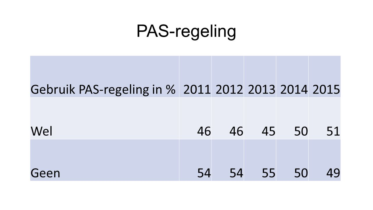 PAS-regeling Gebruik PAS-regeling in % 2011 2012 2013 2014 2015 Wel 46