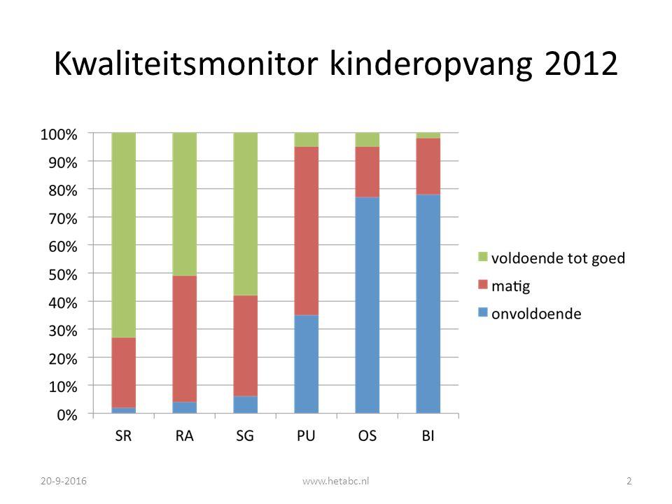 Kwaliteitsmonitor kinderopvang 2012