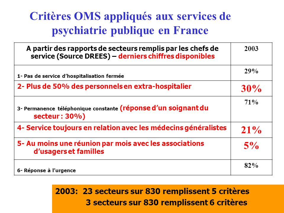 Critères OMS appliqués aux services de psychiatrie publique en France