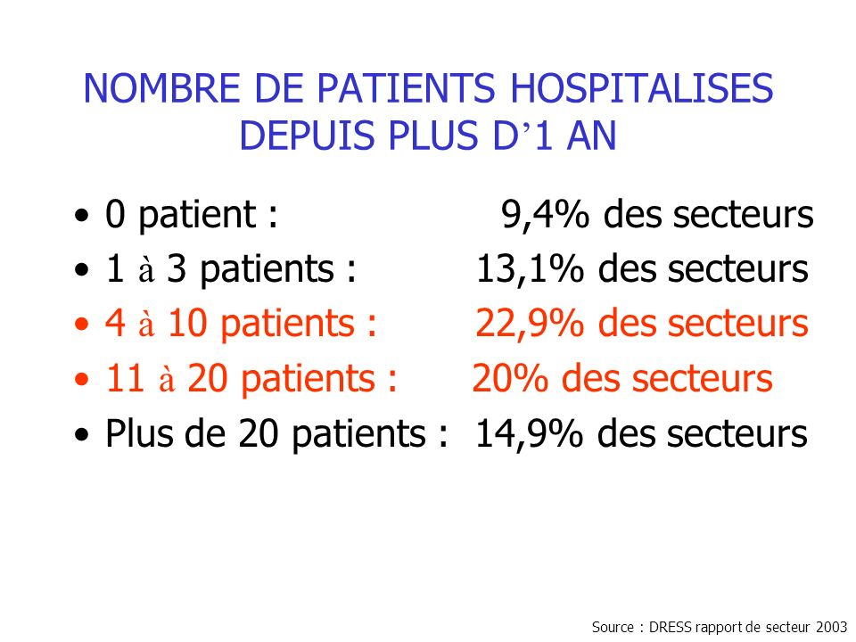NOMBRE DE PATIENTS HOSPITALISES DEPUIS PLUS D'1 AN