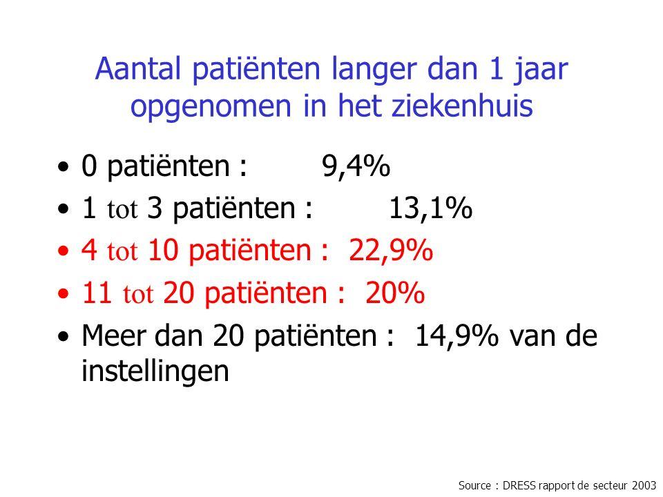 Aantal patiënten langer dan 1 jaar opgenomen in het ziekenhuis