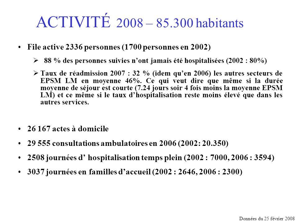 ACTIVITÉ 2008 – 85.300 habitants File active 2336 personnes (1700 personnes en 2002)