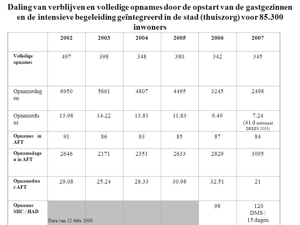 Daling van verblijven en volledige opnames door de opstart van de gastgezinnen en de intensieve begeleiding geïntegreerd in de stad (thuiszorg) voor 85.300 inwoners