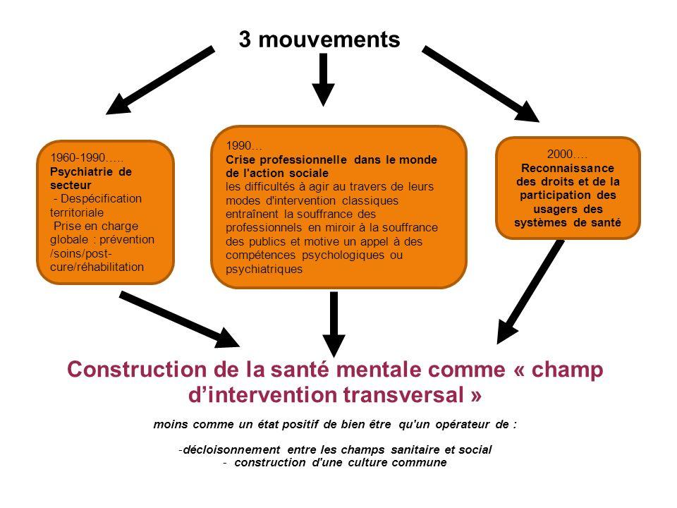 3 mouvements 1990… Crise professionnelle dans le monde de l action sociale.