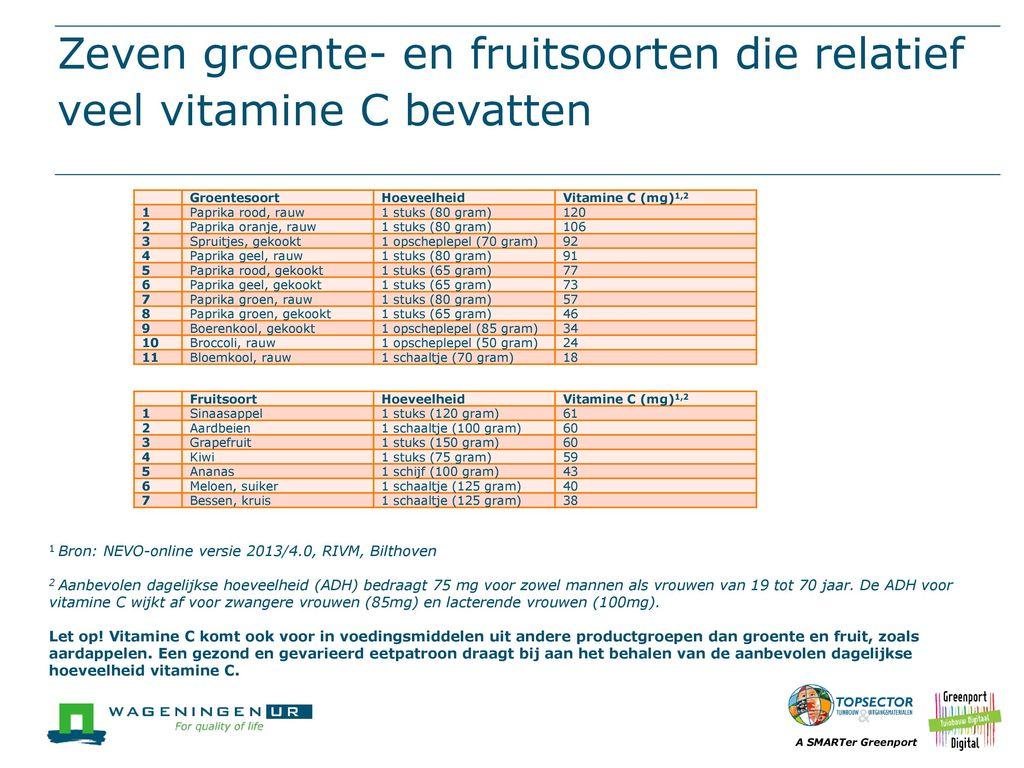 hoeveel vitamine c per dag