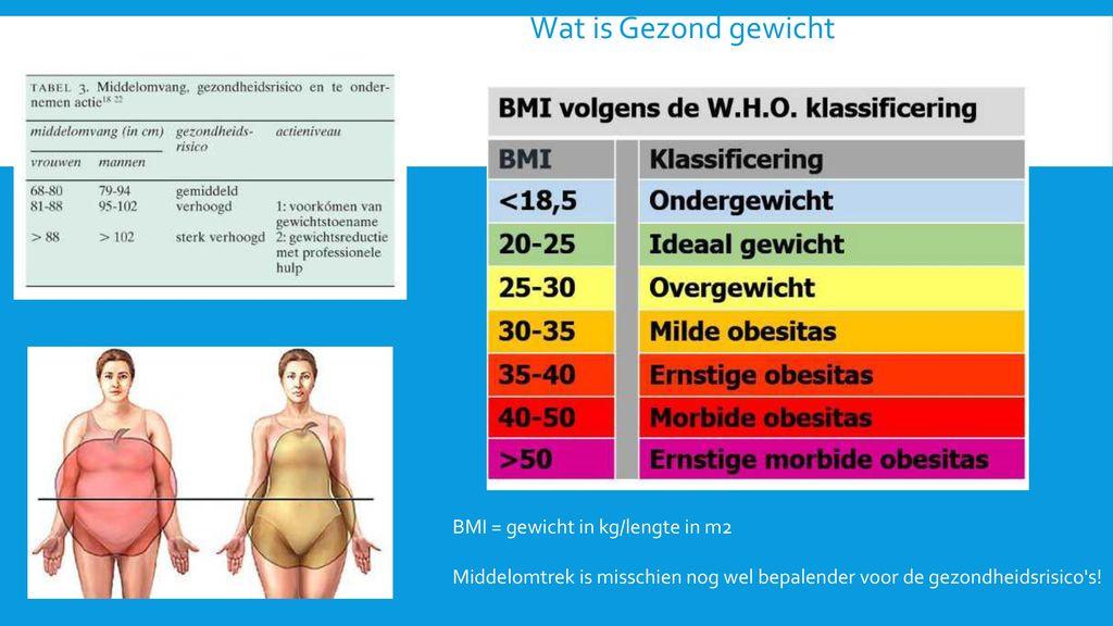 gezond gewicht bij lengte en leeftijd