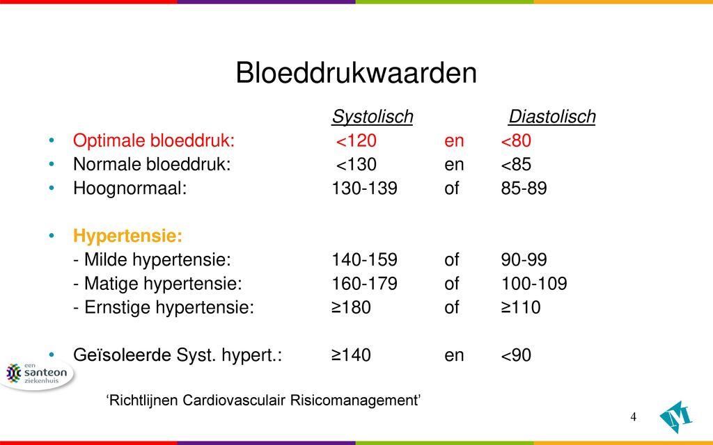 matige hypertensie