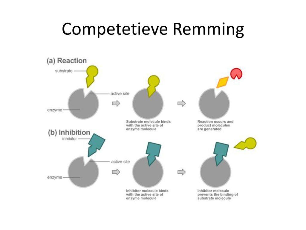 Competetieve Remming