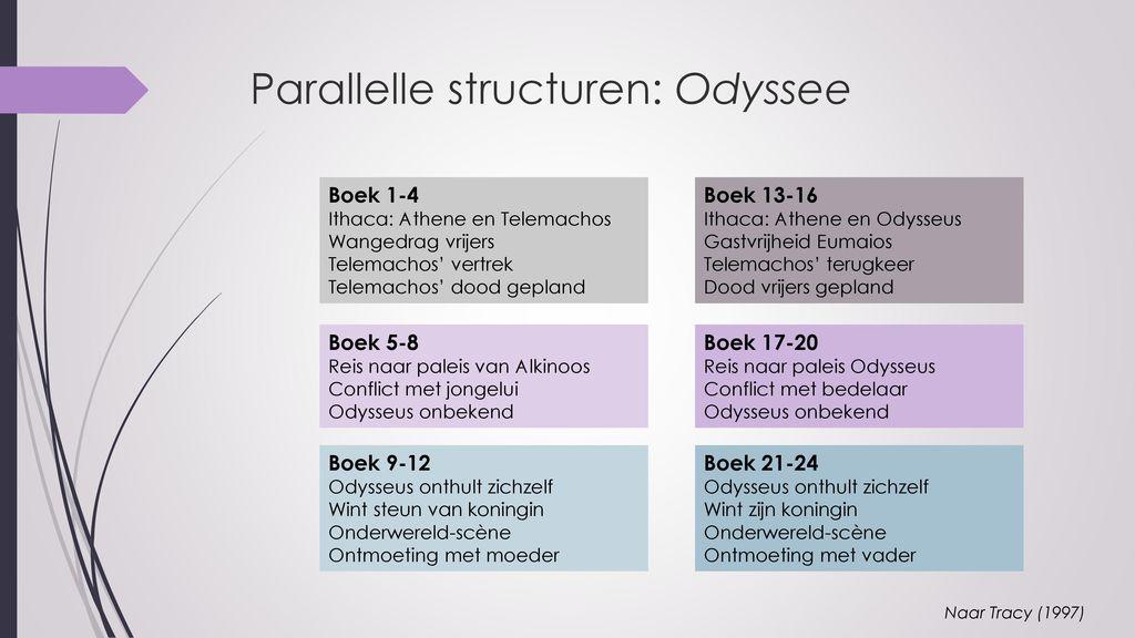Parallelle structuren: Odyssee