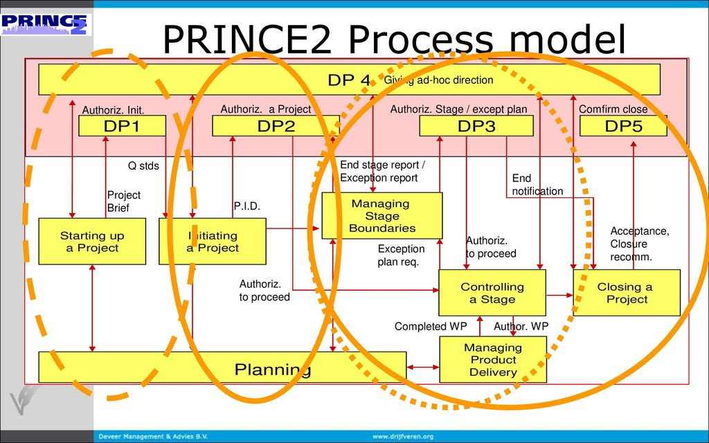 prince2 process model pdf download