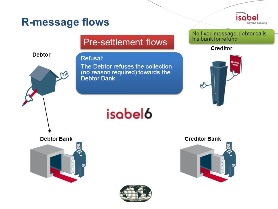 R-message flows Pre-settlement flows Refusal:
